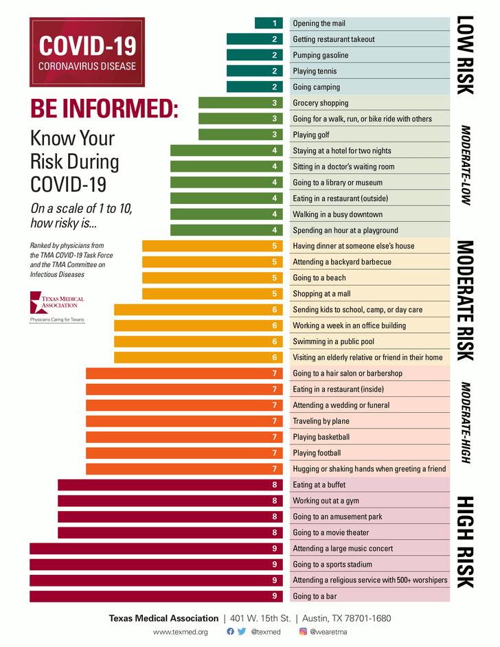 Фото №2 - Таблица: какие виды активности наиболее и наименее опасны во время эпидемии коронавируса