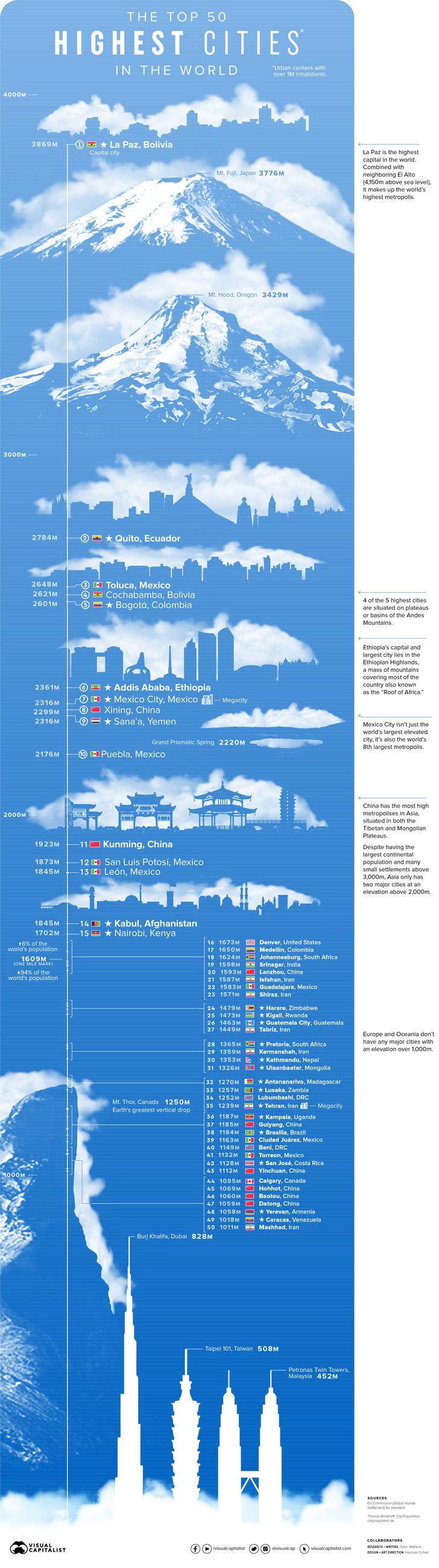 Фото №1 - Выше гор: самые высоко расположенные мегаполисы планеты