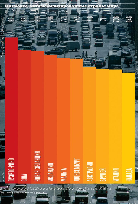 Фото №1 - Мир на колесах: уровень автомобилизации по странам мира