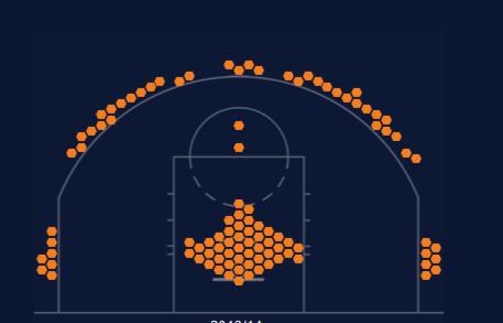 Фото №9 - Как в NBA изменилась «карта бросков» за последние 20 лет