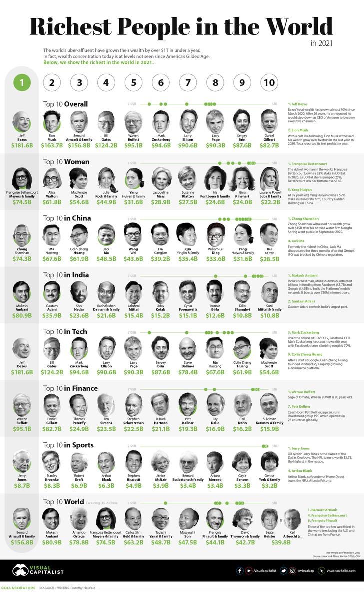 Фото №1 - Инфографика: богатейшие люди мира в 2021 году