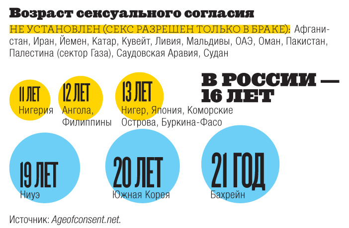 Фото №5 - Инфографика: мера взросления