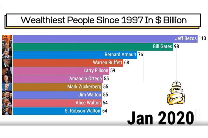 Фото №2 - Анимированный рейтинг: как менялся топ-10 богатейших людей мира с 1997-го по 2020-й