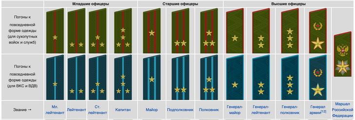 Фото №1 - Почему генерал-лейтенант выше генерал-майора, хотя майор выше лейтенанта?