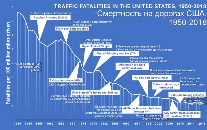 Фото №2 - Наглядная инфографика: как снижалась смертность на дорогах с введением ограничений