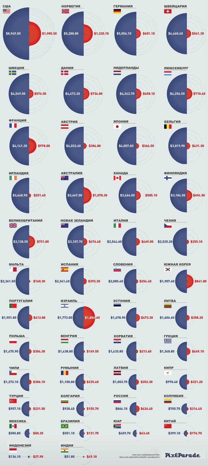Фото №1 - Инфографика: соотношение затрат на медицину и оборону в странах мира