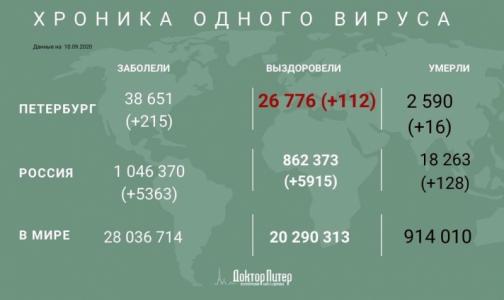 Фото №1 - За минувшие сутки у 215 петербуржцев выявили коронавирус
