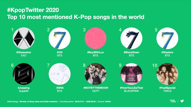 Фото №3 - Твиттер составил рейтинг самых упоминаемых K-pop артистов: кто в топе