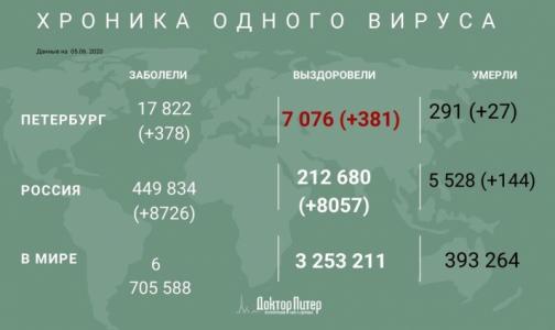 Фото №1 - За сутки число инфицированных коронавирусом петербуржцев выросло на 378