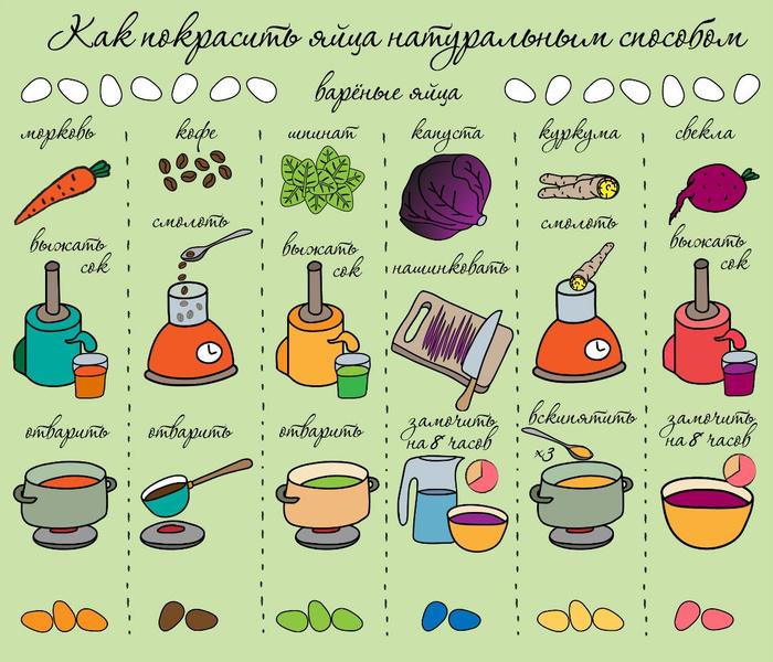 Фото №2 - Как покрасить пасхальные яйца без вреда для здоровья