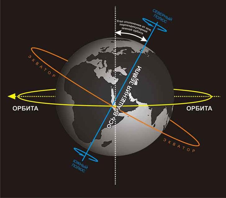 Фото №2 - Занимательная геофизика: необычные эксперименты на экваторе