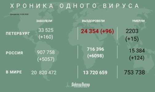 Фото №1 - Число заразившихся коронавирусом петербуржцев увеличилось на 160