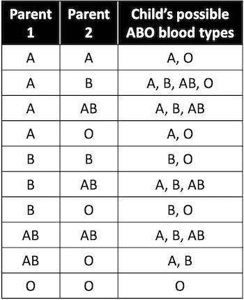 Фото №2 - Может ли у ребенка быть отличная от родительской группа крови?