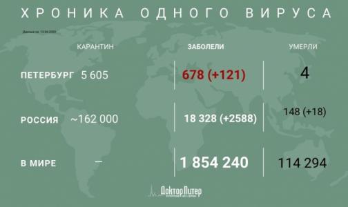 Фото №1 - В России за сутки зафиксировано 2558 новых случаев инфицирования коронавирусом