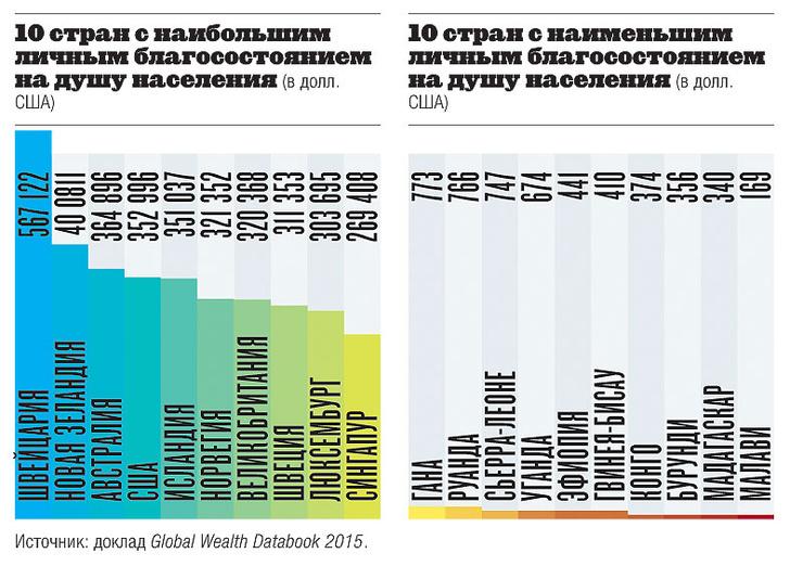 Фото №4 - Сильные мира: страны с самым большим ВВП