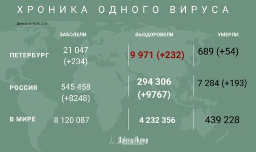 Фото №1 - За сутки число инфицированных коронавирусом петербуржцев выросло на 234 человека