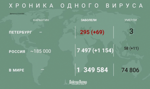 Фото №1 - За сутки в России выявили 1154 пациента с коронавирусом, в Петербурге - 69
