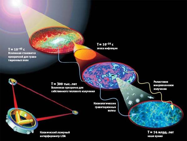 Фото №7 - Призрачные волны Вселенной