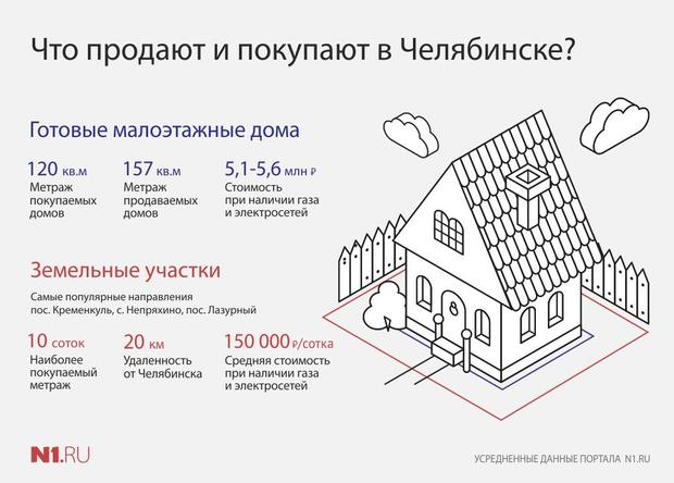 Получить деньги под залог земельного участка в челябинске