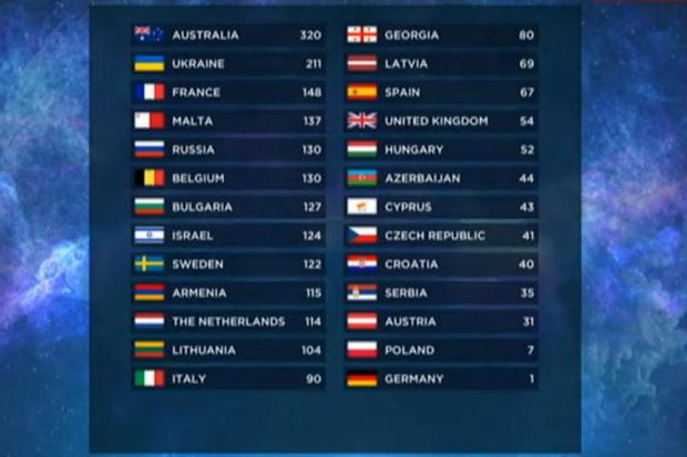 «Евровидениe-2016»: кто голосовал за нас в финале