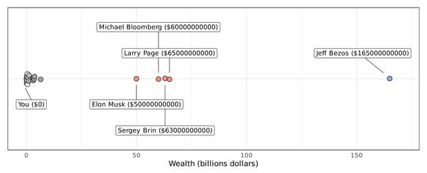 Фото №6 - График, доказывающий, что по заработкам ты и Илон Маск гораздо ближе друг к другу, чем Маск к главе Amazon