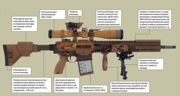Фото №2 - 4 главные снайперские винтовки