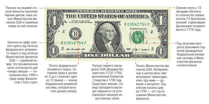Фото №1 - Доллар в деталях