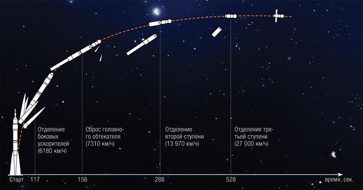 Фото №2 - Ночное рандеву: Как происходит сближение космических аппаратов