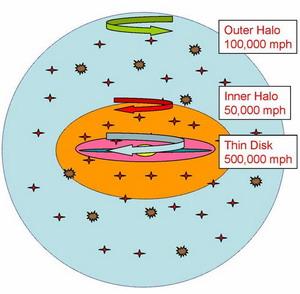 Фото №1 - Млечный путь вращается в разные стороны