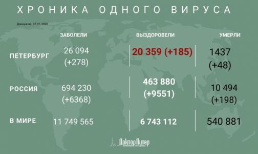 Фото №1 - Число заразившихся коронавирусом петербуржцев превысило 26 тысяч