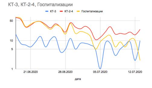 Опубликованы данные о низкой госпитализации в Петербурге пациентов с объемным поражением легких