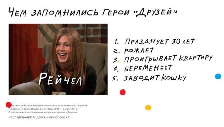 Фото №3 - К 25-летию выхода первой серии «Друзей» Яндекс и Google приготовили сюрпризы для фанатов
