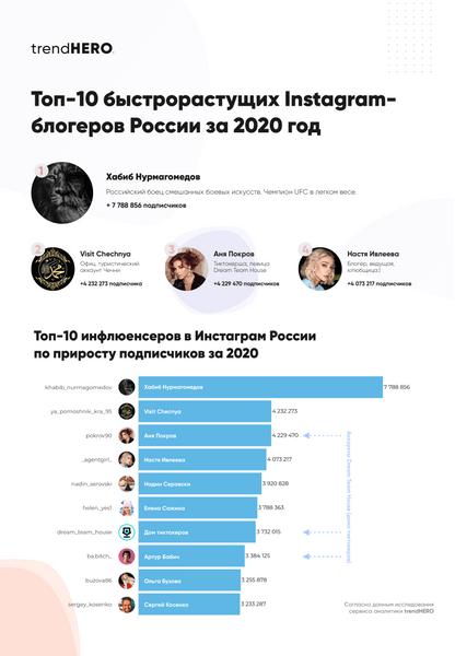 Фото №1 - Аня Покров, Артур Бабич и другие: у кого из российских блогеров быстрее всего растет число подписчиков в Инстаграме