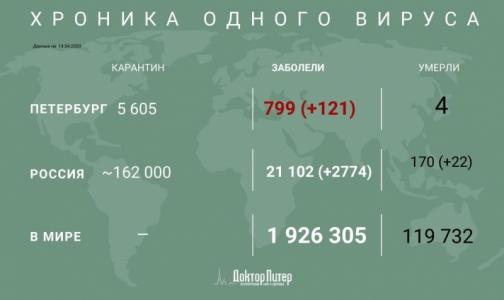 Фото №1 - За сутки у почти трех тысяч россиян подтвердили коронавирусную инфекцию