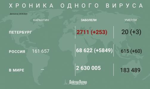 Фото №1 - За сутки в России выявили почти 6 тысяч заразившихся коронавирусом