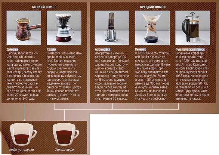 Фото №7 - Кофейная тема с вариациями