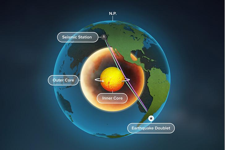 Фото №1 - Ученые подтвердили, что внутреннее ядро Земли вращается быстрее самой Земли