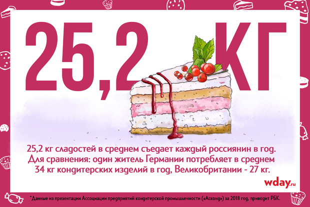 Фото №3 - Кондитер «ИП Пирогова»: от домашних десертов до съедобного реквизита в кино