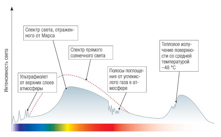 Планеты светят отраженным солнечным светом. Этот свет, проходя сквозь атмосферу иотражаясь отповерхности, меняет свой спектральный (или, проще говоря, цветовой) состав.