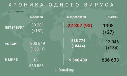 Фото №1 - За сутки от коронавируса умерли 154 россиянина