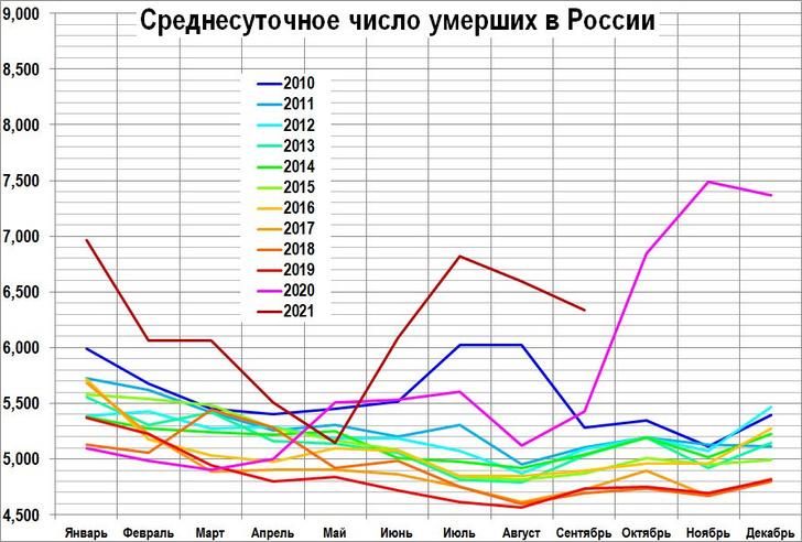Фото №1 - Демограф Ракша: «Ковидное лето-2021 убило больше людей, чем смертоносная жара в 2010-м»