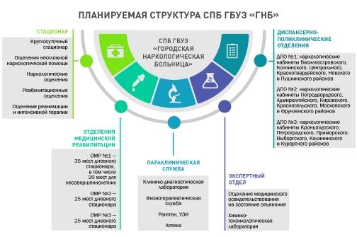Наркологическую службу Петербурга перестраивают: пациентов на всех врачей не хватает