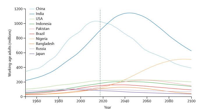 Фото №2 - Земля достигнет максимальной популяции людей к 2064 году
