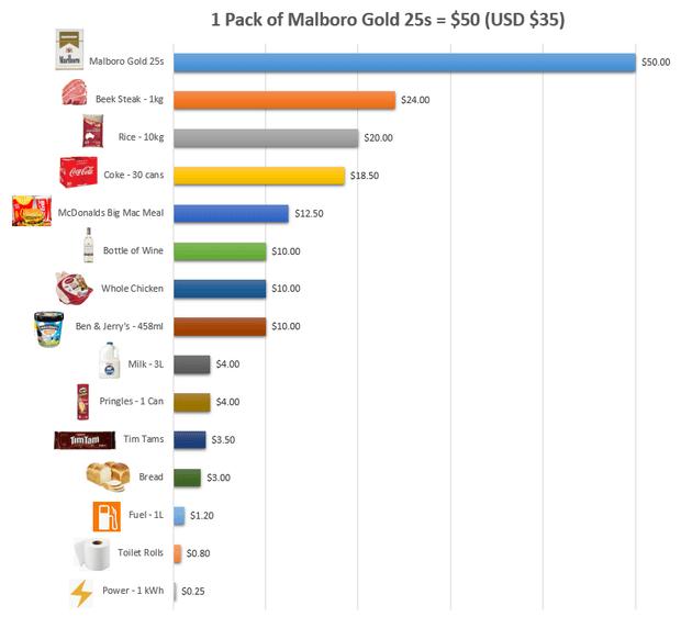Фото №1 - 50 долларов за пачку. Как в Австралии борются с курильщиками, повышая цены (инфографика и не только)
