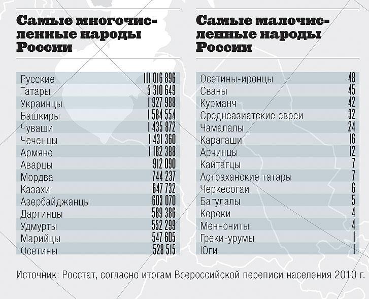 Фото №4 - Родные стены. Карта малочисленных народов России