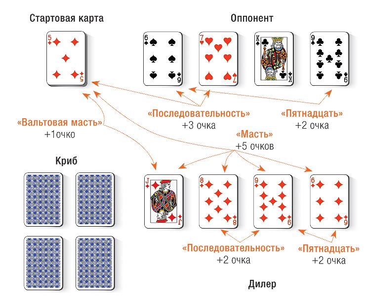 Играть в карты дубки как играть дурака на картах и побеждать