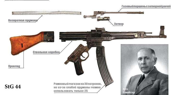 Фото №9 - Царь-пушка: мифы и правда об автомате Калашникова