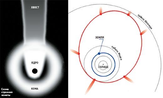 Фото №9 - Как сесть на хвост кометы?