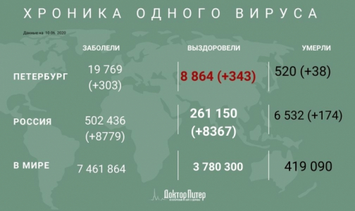 Фото №1 - За сутки коронавирус выявили у 303 петербуржцев