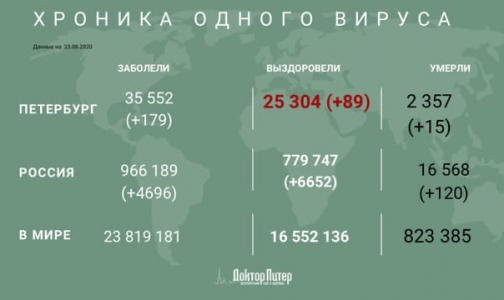 Фото №1 - В России выявлено 4 696 новых случаев заражения коронавирусом